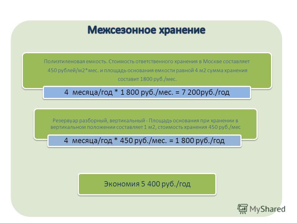 Полиэтиленовая емкость. Стоимость ответственного хранения в Москве составляет 450 рублей/м2*мес. и площадь основания емкости равной 4 м2 сумма хранения составит 1800 руб./мес. 4 месяца/год * 1 800 руб./мес. = 7 200руб./год Резервуар разборный, вертик