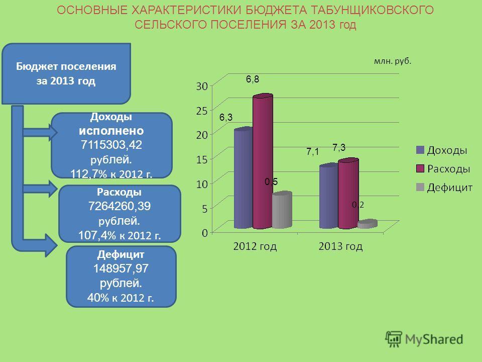 Бюджет поселения за 2013 год Доходы исполнено 7115303,42 руб лей. 112,7 % к 2012 г. Расходы 7264260,39 руб лей. 107,4 % к 2012 г. Дефицит 148957,97 рублей. 40 % к 2012 г. млн. руб. 7,3 7,1 6,3 6,8 0,5 0,20,2 ОСНОВНЫЕ ХАРАКТЕРИСТИКИ БЮДЖЕТА ТАБУНЩИКОВ