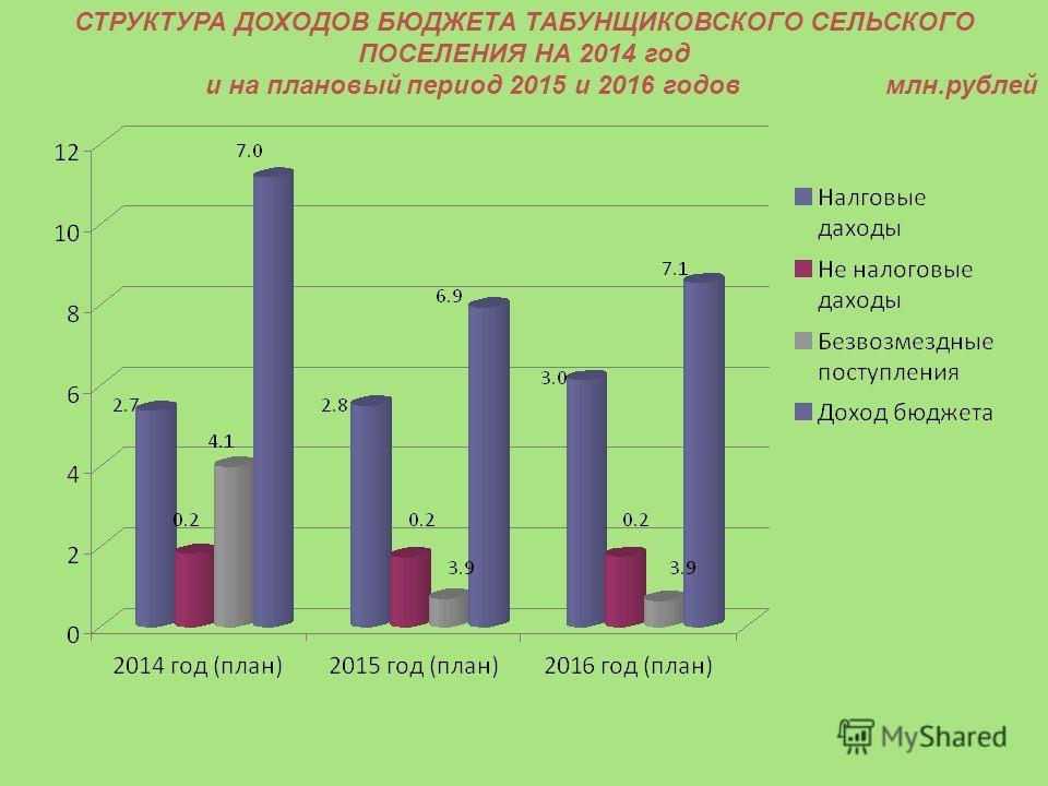 СТРУКТУРА ДОХОДОВ БЮДЖЕТА ТАБУНЩИКОВСКОГО СЕЛЬСКОГО ПОСЕЛЕНИЯ НА 2014 год и на плановый период 2015 и 2016 годов млн.рублей