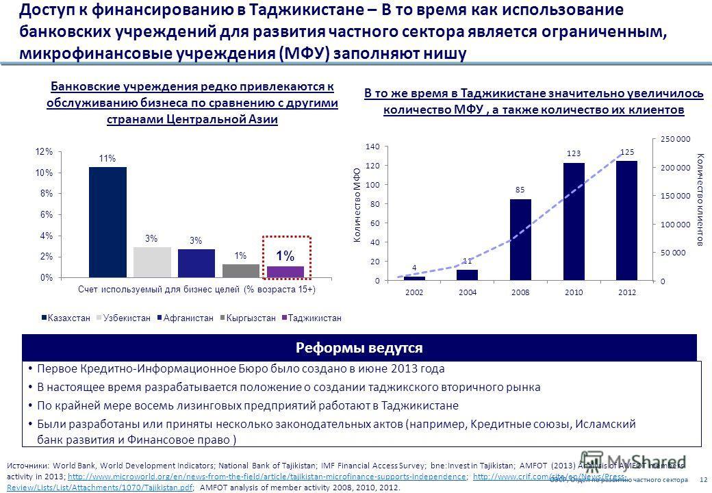 ОЭСР, Отдел по развитию частного сектора12 Доступ к финансированию в Таджикистане – В то время как использование банковских учреждений для развития частного сектора является ограниченным, микрофинансовыe учреждения (МФУ) заполняют нишу Источники: Wor