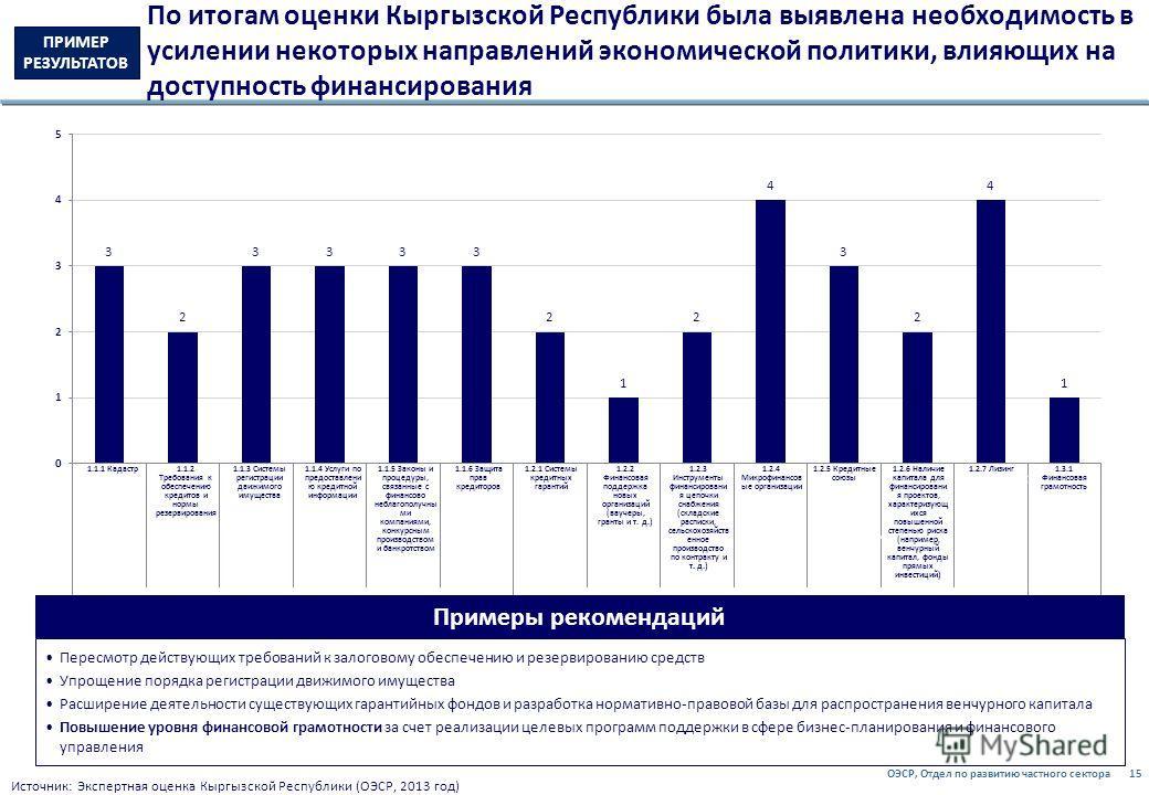 ОЭСР, Отдел по развитию частного сектора15 По итогам оценки Кыргызской Республики была выявлена необходимость в усилении некоторых направлений экономической политики, влияющих на доступность финансирования ПРИМЕР РЕЗУЛЬТАТОВ Источник: Экспертная оцен