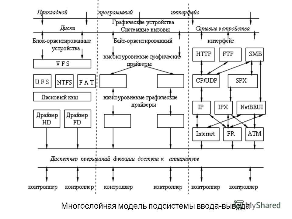 Многослойная модель подсистемы ввода-вывода