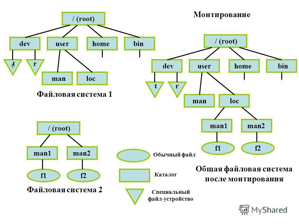 Файловая система 1 Файловая система 2 Общая файловая система после монтирования Обычный файл Каталог Специальный файл-устройство Монтирование / (root) dev t t t r r user home bin man loc man1 man2 f1 f2