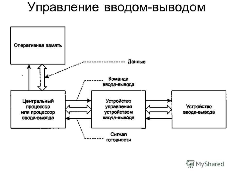 Управление вводом-выводом