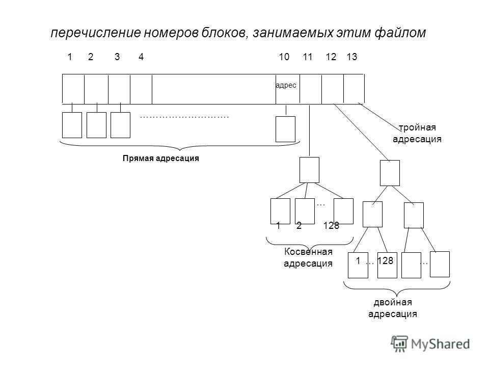 перечисление номеров блоков, занимаемых этим файлом 1 2 3 4 10 11 12 13 адрес Прямая адресация ………………………. … 1 2 128 Косвенная адресация ……1128 двойная адресация тройная адресация