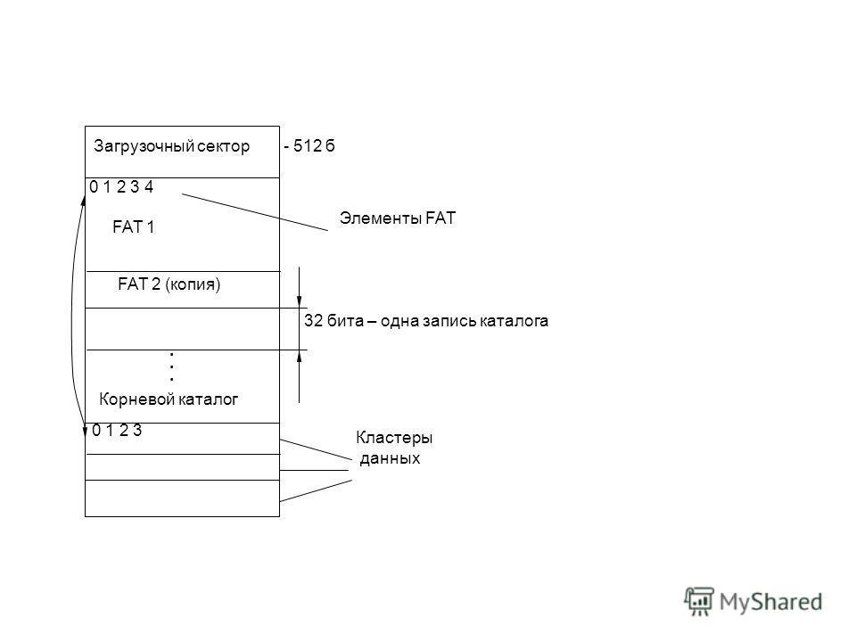 0 1 2 3 Корневой каталог...... FAT 2 (копия) 0 1 2 3 4 FAT 1 Загрузочный сектор- 512 б Элементы FAT 32 бита – одна запись каталога Кластеры данных