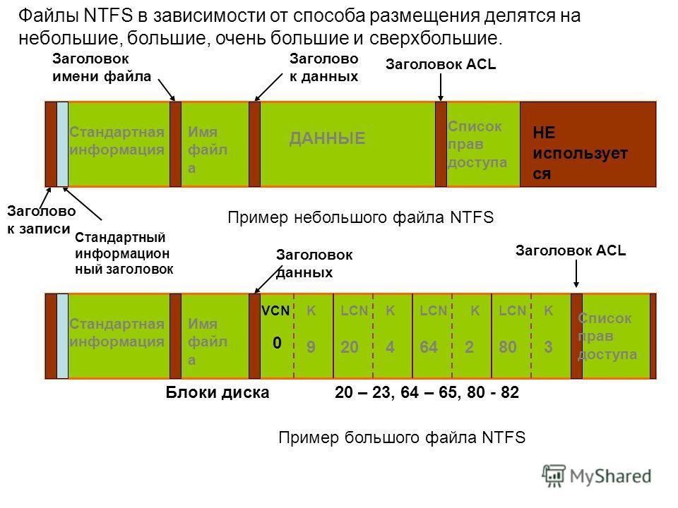 Файлы NTFS в зависимости от способа размещения делятся на небольшие, большие, очень большие и сверхбольшие. Заголово к записи Стандартный информацион ный заголовок Заголовок имени файла Заголово к данных ДАННЫЕ Заголовок ACL Список прав доступа Станд