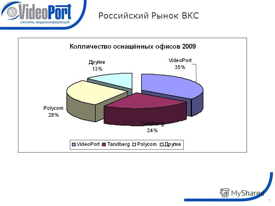 7 Российский Рынок ВКС