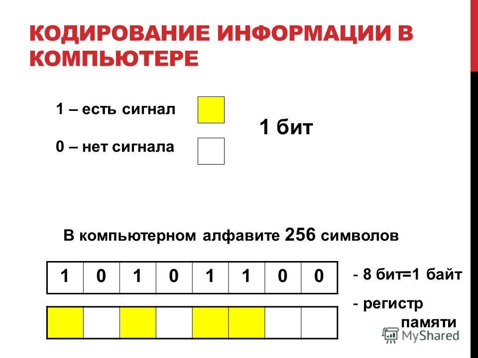 КОДИРОВАНИЕ ИНФОРМАЦИИ В КОМПЬЮТЕРЕ 1 – есть сигнал 0 – нет сигнала В компьютерном алфавите 256 символов 10101100 - 8 бит=1 байт - регистр памяти 1 бит