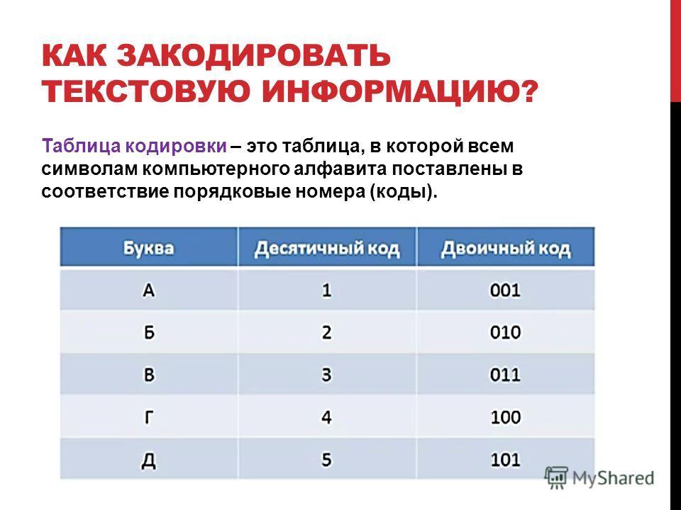 КАК ЗАКОДИРОВАТЬ ТЕКСТОВУЮ ИНФОРМАЦИЮ? Таблица кодировки – это таблица, в которой всем символам компьютерного алфавита поставлены в соответствие порядковые номера (коды).