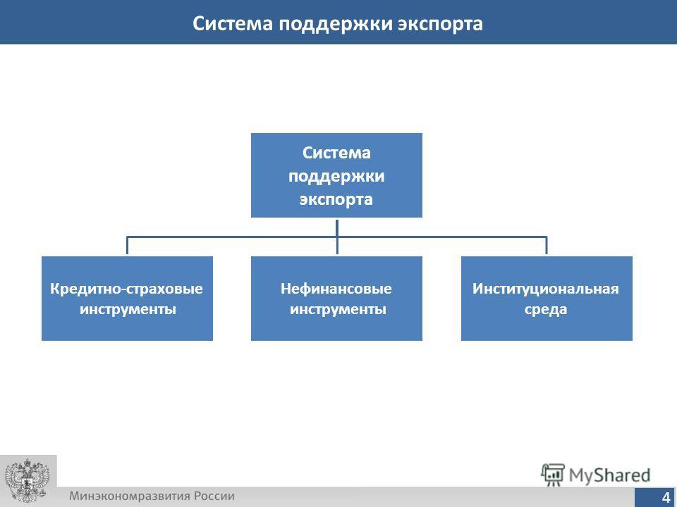 4 Система поддержки экспорта Система поддержки экспорта Кредитно-страховые инструменты Нефинансовые инструменты Институциональная среда