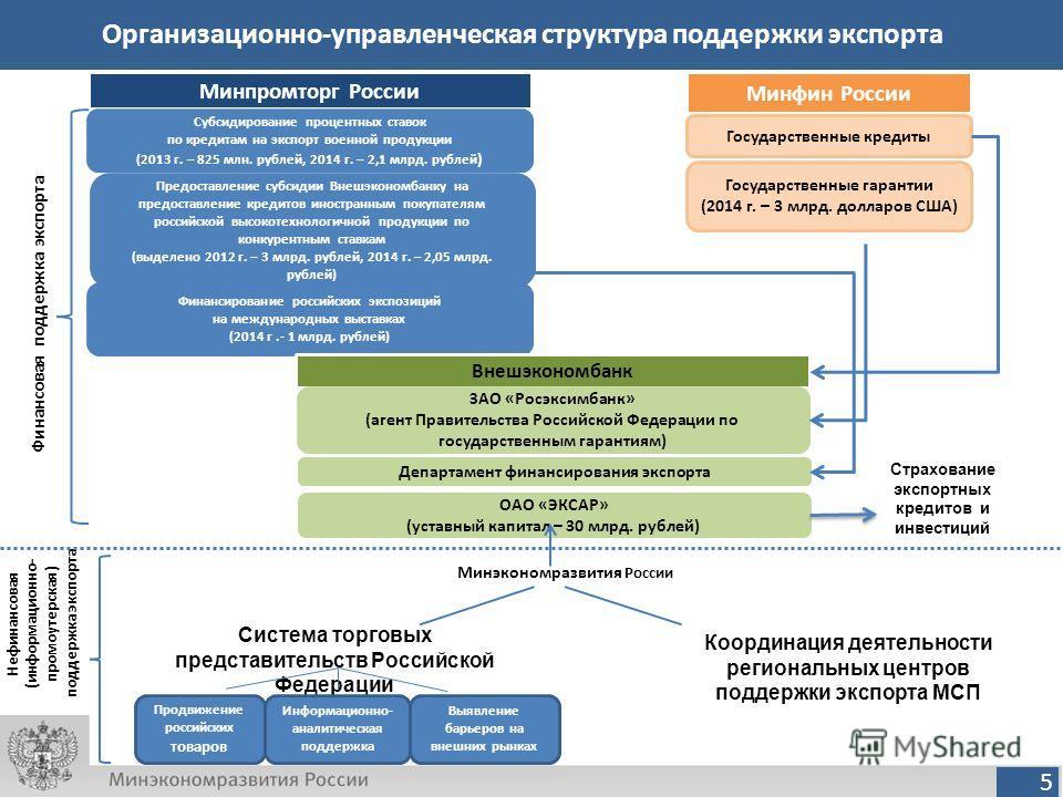 5 Организационно-управленческая структура поддержки экспорта Минфин России Минпромторг России Государственные кредиты Государственные гарантии (2014 г. – 3 млрд. долларов США) Субсидирование процентных ставок по кредитам на экспорт военной продукции