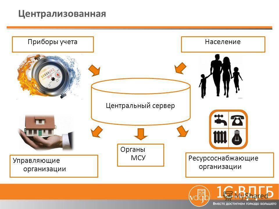 Централизованная Центральный сервер Население Управляющие организации Ресурсоснабжающие организации Приборы учета Органы МСУ