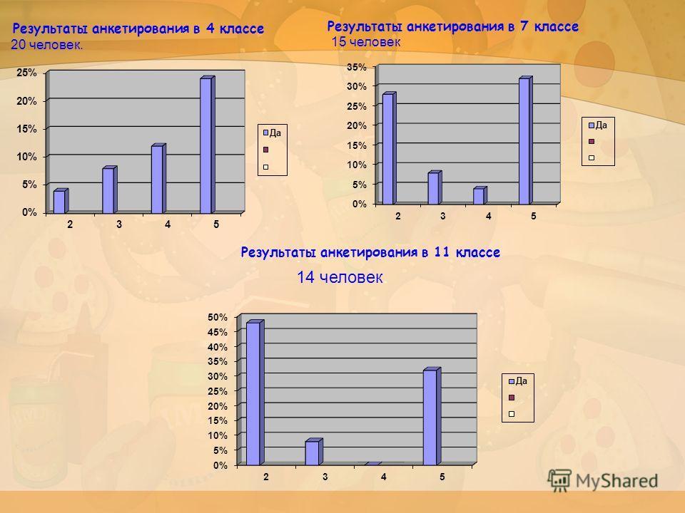 Результаты анкетирования в 4 классе 20 человек. Результаты анкетирования в 7 классе 15 человек Результаты анкетирования в 11 классе. 14 человек.