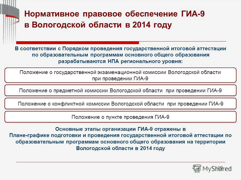 19 Нормативное правовое обеспечение ГИА-9 в Вологодской области в 2014 году Положение о государственной экзаменационной комиссии Вологодской области при проведении ГИА-9 В соответствии с Порядком проведения государственной итоговой аттестации по обра