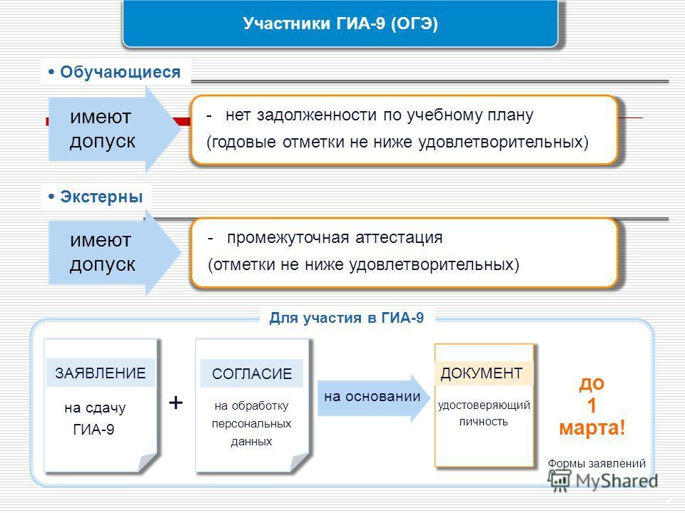 5 Участники ГИА-9 (ОГЭ) 5 Обучающиеся Экстерны имеют допуск -нет задолженности по учебному плану (годовые отметки не ниже удовлетворительных) имеют допуск -промежуточная аттестация (отметки не ниже удовлетворительных) Для участия в ГИА-9 на обработку