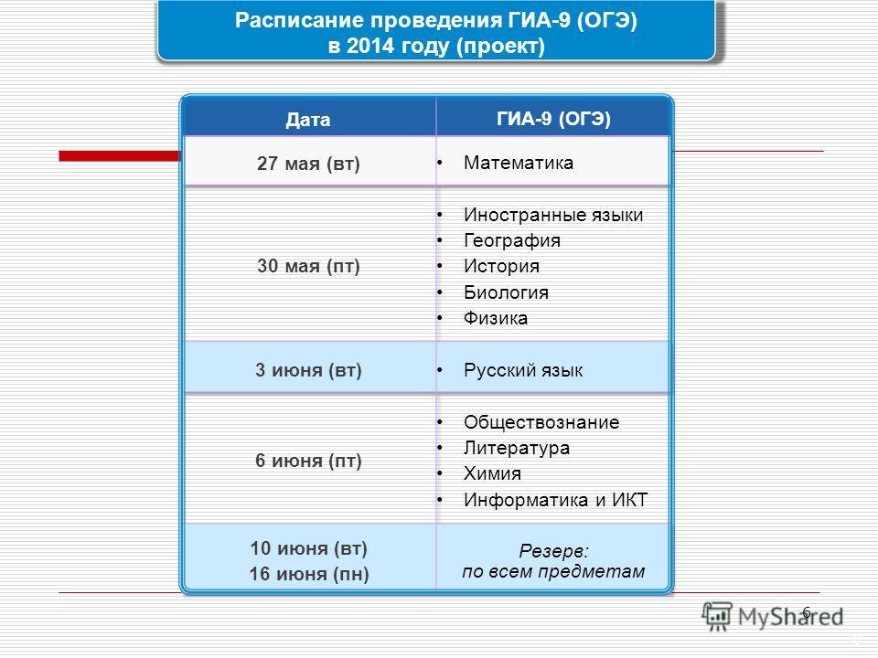 6 Расписание проведения ГИА-9 (ОГЭ) в 2014 году (проект) 6