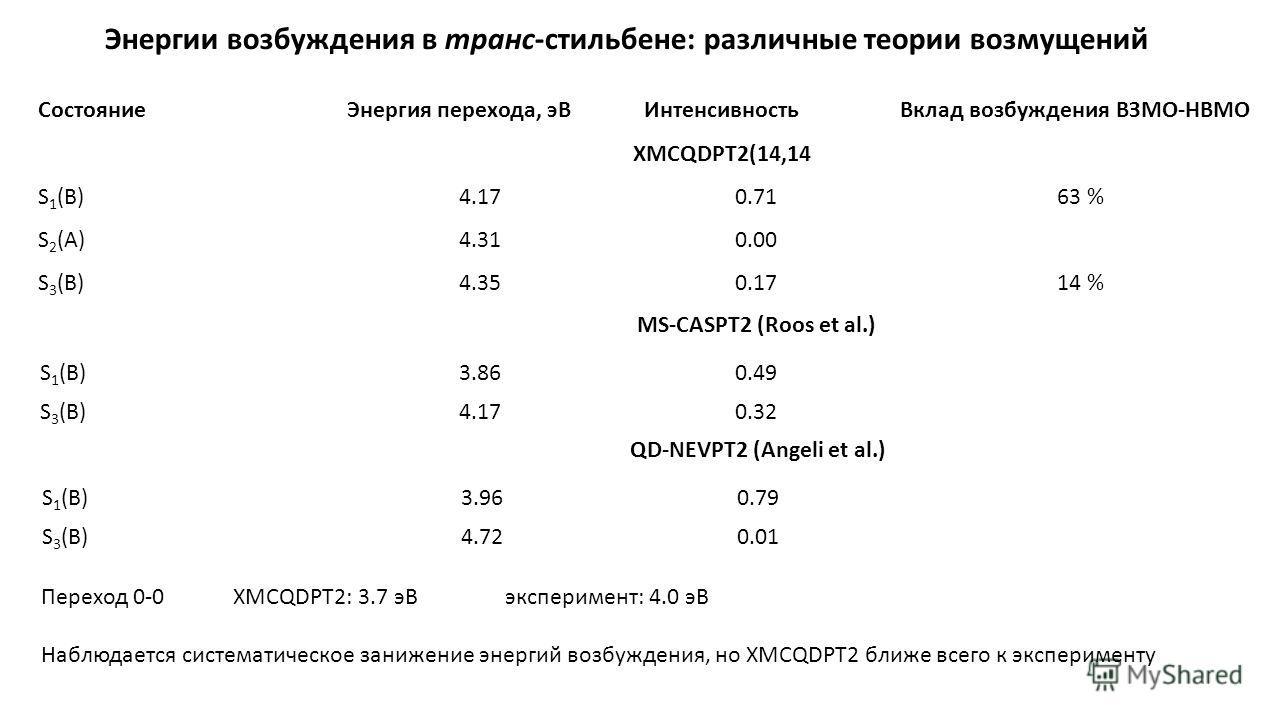 Энергии возбуждения в транс-стильбене: различные теории возмущений СостояниеЭнергия перехода, эВ ИнтенсивностьВклад возбуждения ВЗМО-НВМО XMCQDPT2(14,14 S 1 (B)4.170.7163 % S 2 (A)4.310.00 S 3 (B)4.350.1714 % MS-CASPT2 (Roos et al.) S 1 (B)3.860.49 S