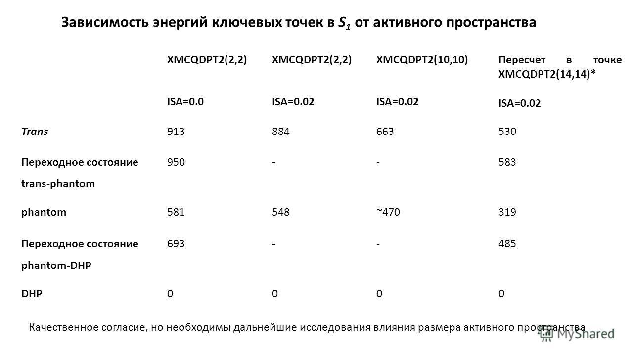 XMCQDPT2(2,2) ISA=0.0 XMCQDPT2(2,2) ISA=0.02 XMCQDPT2(10,10) ISA=0.02 Пересчет в точке XMCQDPT2(14,14)* ISA=0.02 Trans913884663530 Переходное состояние trans-phantom 950--583 phantom581548~470319 Переходное состояние phantom-DHP 693--485 DHP0000 Зави