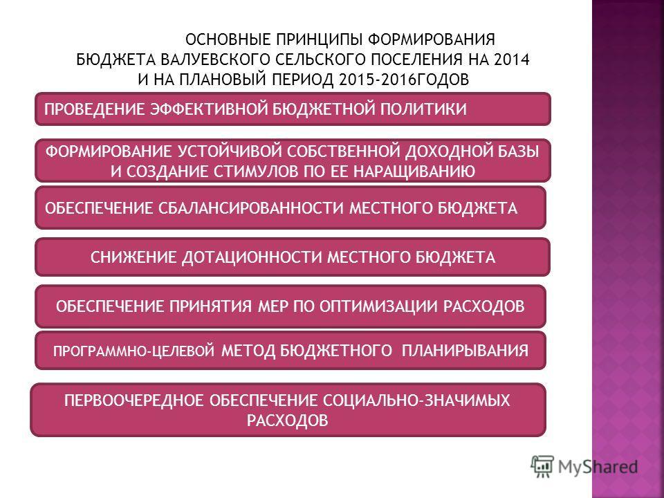 ПРОВЕДЕНИЕ ЭФФЕКТИВНОЙ БЮДЖЕТНОЙ ПОЛИТИКИ ОСНОВНЫЕ ПРИНЦИПЫ ФОРМИРОВАНИЯ БЮДЖЕТА ВАЛУЕВСКОГО СЕЛЬСКОГО ПОСЕЛЕНИЯ НА 2014 И НА ПЛАНОВЫЙ ПЕРИОД 2015-2016ГОДОВ ОБЕСПЕЧЕНИЕ СБАЛАНСИРОВАННОСТИ МЕСТНОГО БЮДЖЕТА СНИЖЕНИЕ ДОТАЦИОННОСТИ МЕСТНОГО БЮДЖЕТА ОБЕСП