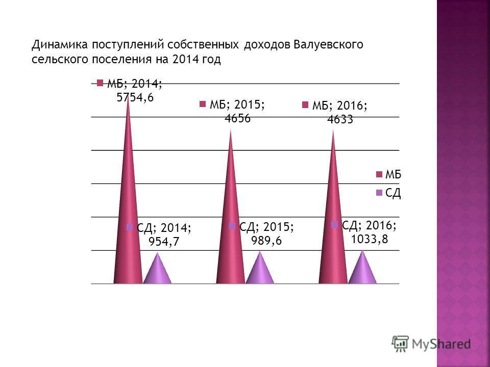 Динамика поступлений собственных доходов Валуевского сельского поселения на 2014 год