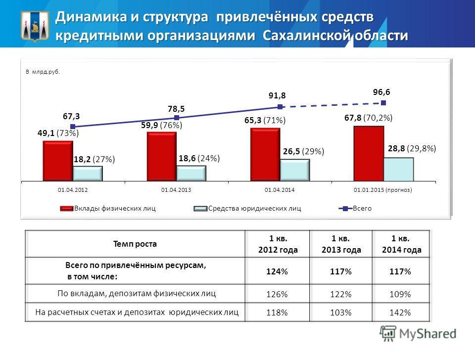Динамика и структура привлечённых средств кредитными организациями Сахалинской области