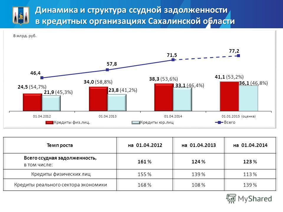 Динамика и структура ссудной задолженности в кредитных организациях Сахалинской области