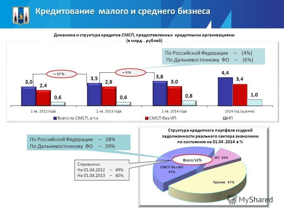 Кредитование малого и среднего бизнеса + 9 % Всего 53% По Российской Федерации – (4%) По Дальневосточному ФО – (6%) По Российской Федерации – 29% По Дальневосточному ФО – 42% Динамика и структура кредитов СМСП, предоставленных кредитными организациям