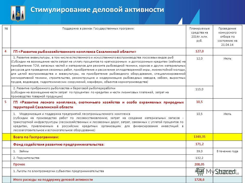 Поддержка в рамках Государственных программ:Планируемые средства на 2014г. млн. руб. Проведение конкурсного отбора по состоянию на 21.04.14 4 ГП «Развитие рыбохозяйственного комплекса Сахалинской области» 127,0 1. Развитие аквакультуры, в том числе е