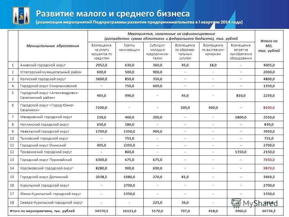 Развитие малого и среднего бизнеса (реализация мероприятий Подпрограммы развития предпринимательства в I квартале 2014 года) Муниципальные образования Мероприятия, заявленные на софинансирование (распределена сумма областного и федерального бюджета),