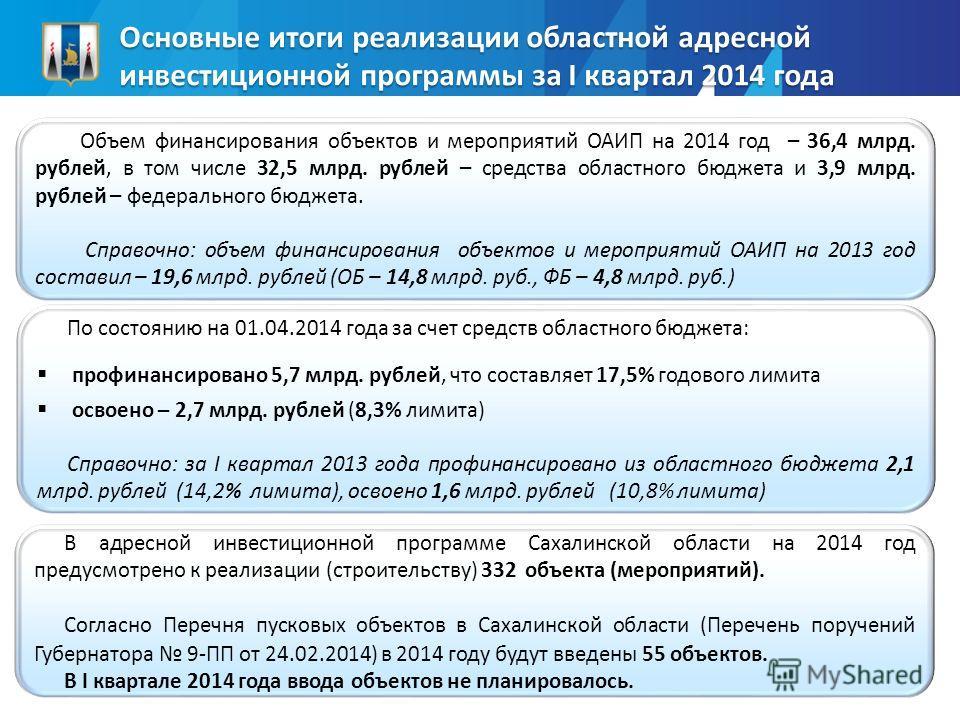 Основные итоги реализации областной адресной инвестиционной программы за I квартал 2014 года Объем финансирования объектов и мероприятий ОАИП на 2014 год – 36,4 млрд. рублей, в том числе 32,5 млрд. рублей – средства областного бюджета и 3,9 млрд. руб