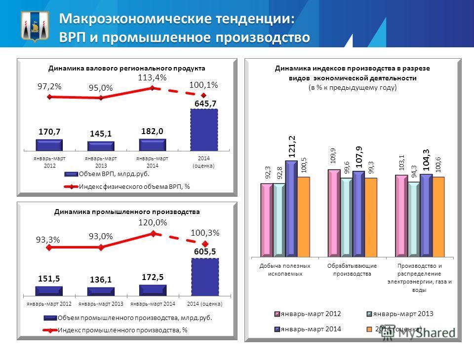 Макроэкономические тенденции: ВРП и промышленное производство