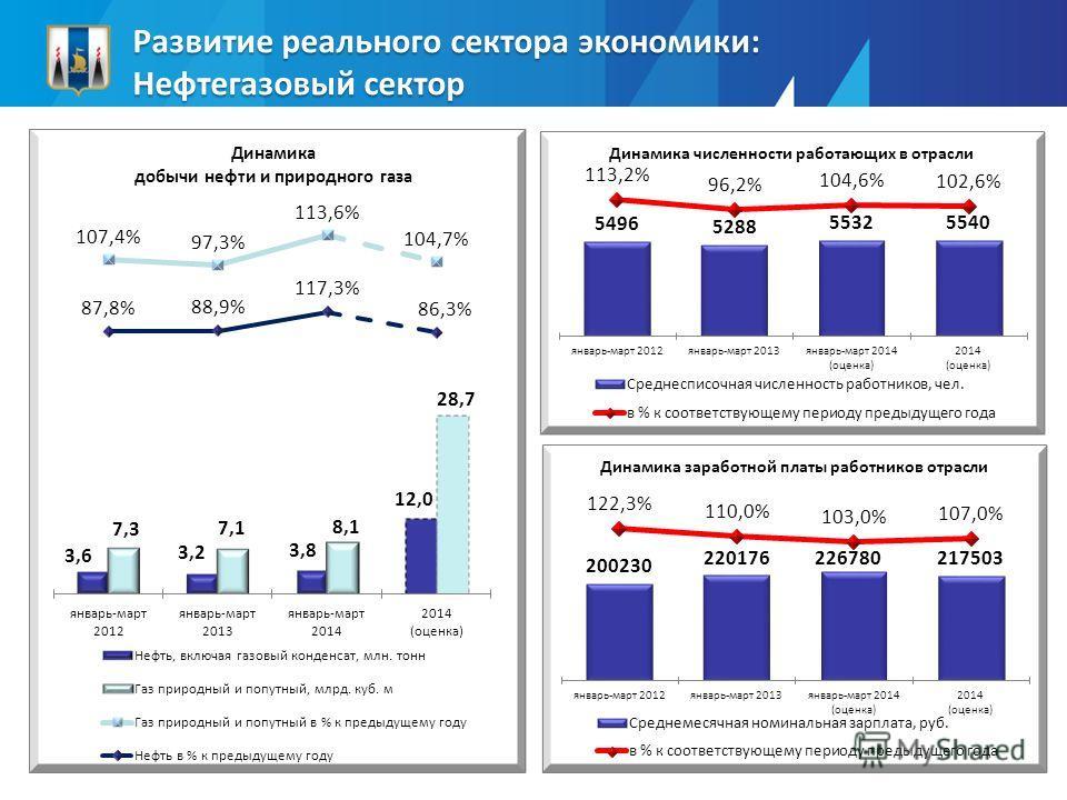 Развитие реального сектора экономики: Нефтегазовый сектор