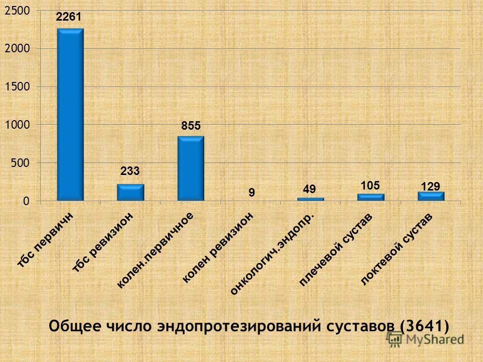 Общее число эндопротезирований суставов (3641)