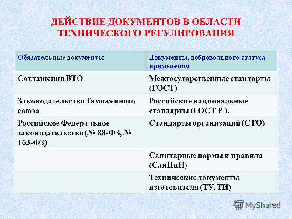ДЕЙСТВИЕ ДОКУМЕНТОВ В ОБЛАСТИ ТЕХНИЧЕСКОГО РЕГУЛИРОВАНИЯ Обязательные документыДокументы, добровольного статуса применения Соглашения ВТОМежгосударственные стандарты (ГОСТ) Законодательство Таможенного союза Российские национальные стандарты (ГОСТ Р