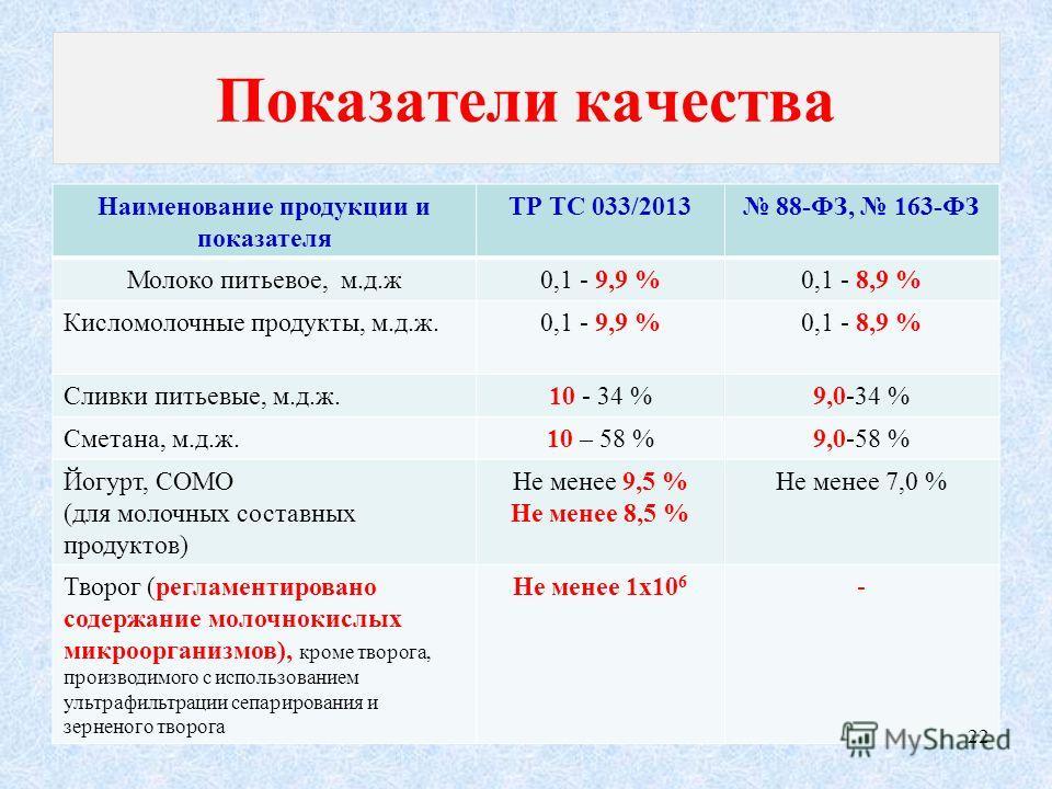 Показатели качества Наименование продукции и показателя ТР ТС 033/2013 88-ФЗ, 163-ФЗ Молоко питьевое, м.д.ж0,1 - 9,9 %0,1 - 8,9 % Кисломолочные продукты, м.д.ж.0,1 - 9,9 %0,1 - 8,9 % Сливки питьевые, м.д.ж.10 - 34 %9,0-34 % Сметана, м.д.ж.10 – 58 %9,