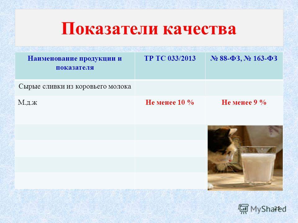 Показатели качества Наименование продукции и показателя ТР ТС 033/2013 88-ФЗ, 163-ФЗ Сырые сливки из коровьего молока М.д.жНе менее 10 %Не менее 9 % 25