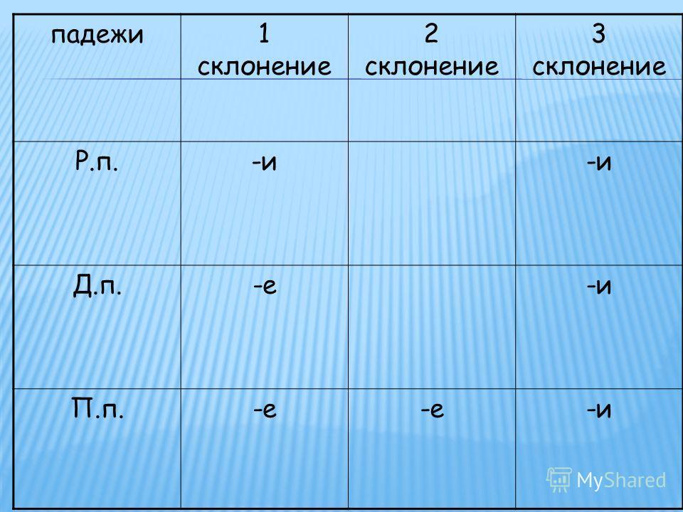 падежи1 склонение 2 склонение 3 склонение Р.п.-и Д.п.-е-и П.п.-е -и