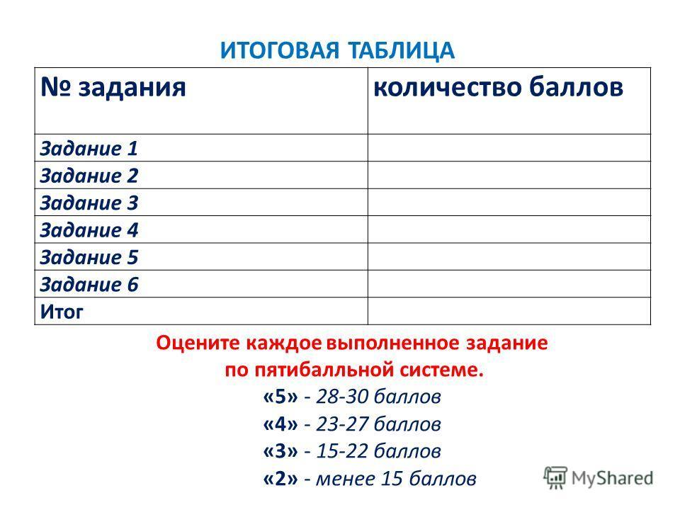 заданияколичество баллов Задание 1 Задание 2 Задание 3 Задание 4 Задание 5 Задание 6 Итог Оцените каждое выполненное задание по пятибалльной системе. «5» - 28-30 баллов «4» - 23-27 баллов «3» - 15-22 баллов «2» - менее 15 баллов ИТОГОВАЯ ТАБЛИЦА