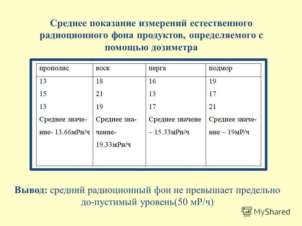 Среднее показание измерений естественного радиоционного фона продуктов, определяемого с помощью дозиметра Вывод: средний радиоционный фон не превышает предельно до-пустимый уровень(50 мР/ч)