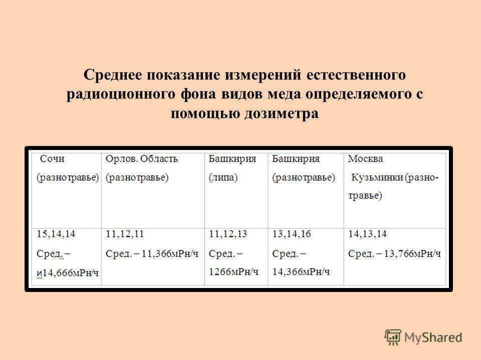 Среднее показание измерений естественного радиоционного фона видов меда определяемого с помощью дозиметра