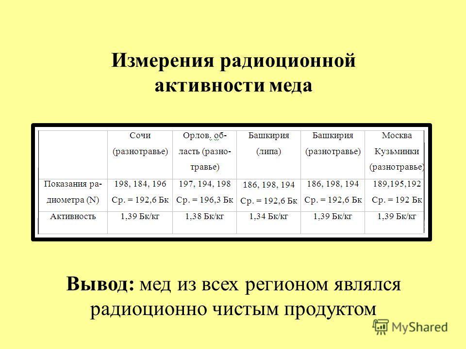Вывод: мед из всех регионом являлся радиоционно чистым продуктом Измерения радиоционной активности меда