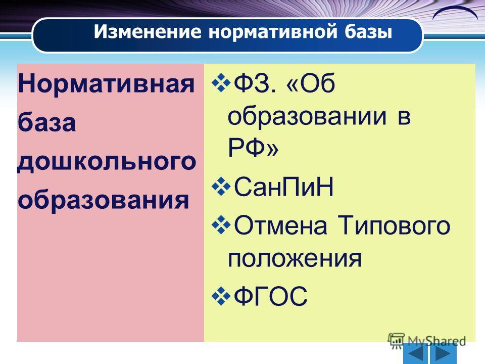 Нормативная база дошкольного образования ФЗ. «Об образовании в РФ» СанПиН Отмена Типового положения ФГОС Изменение нормативной базы