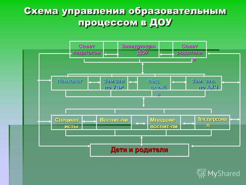 Схема управления образовательным процессом в ДОУ