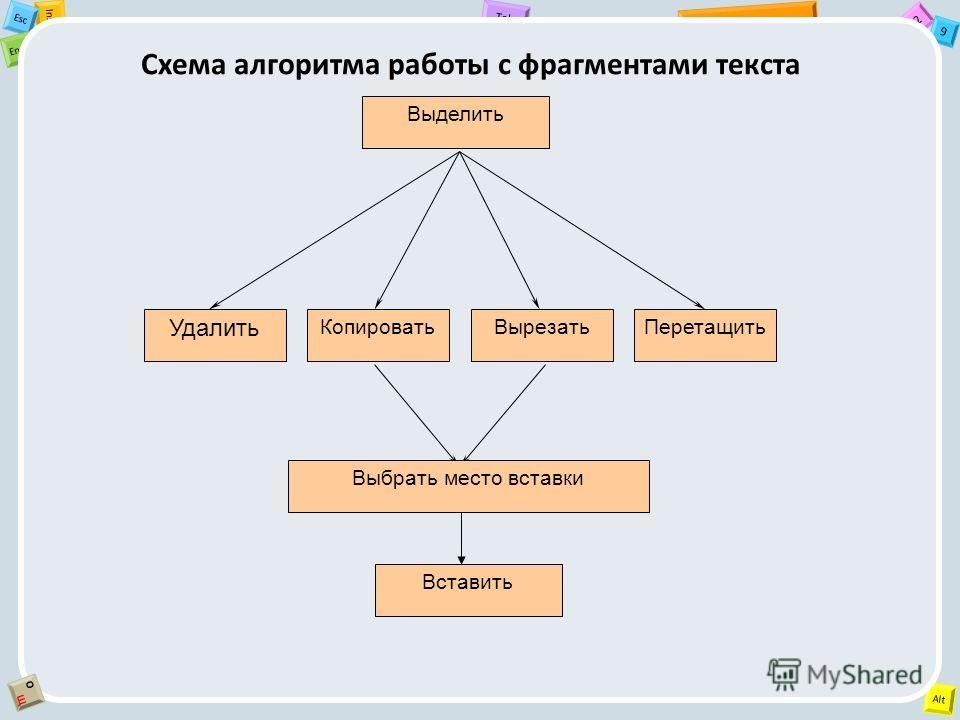 2 Tab 9 Alt Ins Esc End OЩOЩ Схема алгоритма работы с фрагментами текста Выделить Удалить КопироватьВырезатьПеретащить Вставить Выбрать место вставки