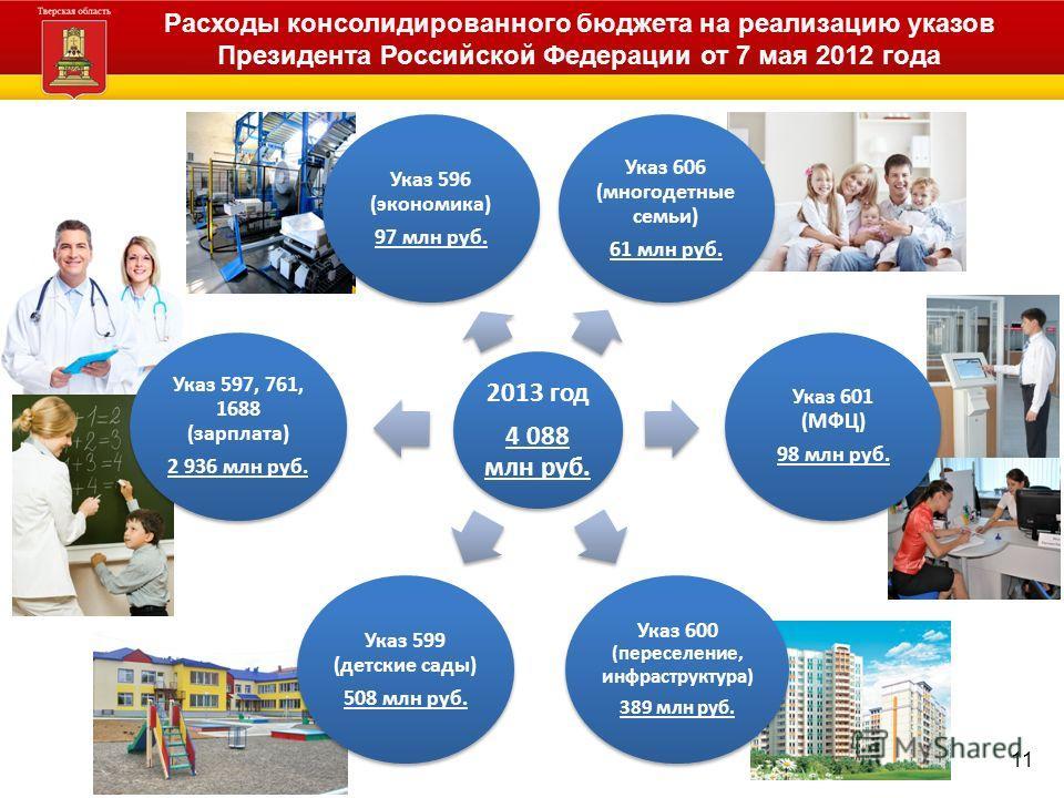 Расходы консолидированного бюджета на реализацию указов Президента Российской Федерации от 7 мая 2012 года 2013 год 4 088 млн руб. Указ 606 (многодетные семьи) 61 млн руб. Указ 601 (МФЦ) 98 млн руб. Указ 600 (переселение, инфраструктура) 389 млн руб.