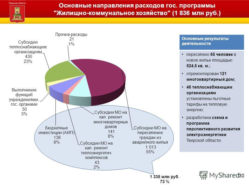 Основные направления расходов гос. программы