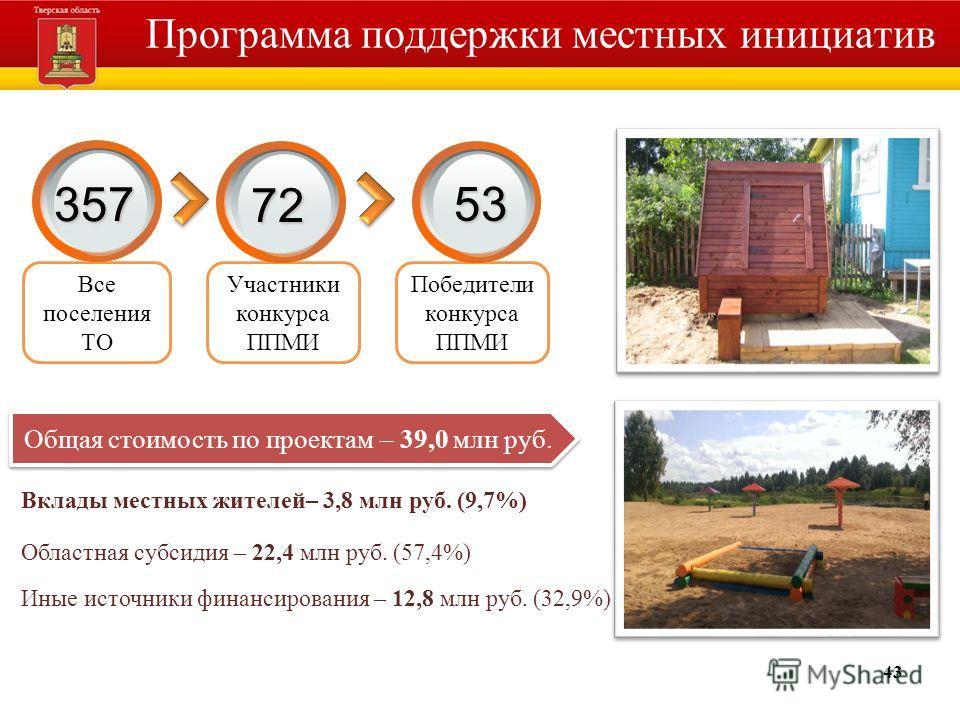 43 Программа поддержки местных инициатив Общая стоимость по проектам – 39,0 млн руб. Вклады местных жителей– 3,8 млн руб. (9,7%) Областная субсидия – 22,4 млн руб. (57,4%) Иные источники финансирования – 12,8 млн руб. (32,9%) Победители конкурса ППМИ