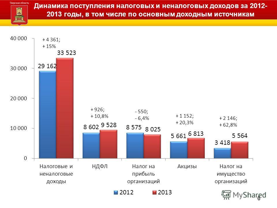 Динамика поступления налоговых и неналоговых доходов за 2012- 2013 годы, в том числе по основным доходным источникам 6
