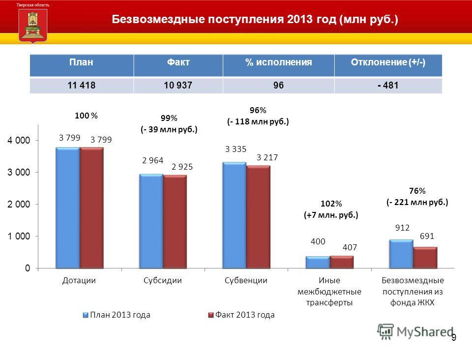 Безвозмездные поступления 2013 год (млн руб.) 9 ПланФакт% исполненияОтклонение (+/-) 11 41810 93796- 481 100 % 99% (- 39 млн руб.) 96% (- 118 млн руб.) 102% (+7 млн. руб.) 76% (- 221 млн руб.)